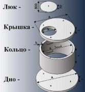 Production and sale of well concrete rings, Yuzhno-Sakhalinsk